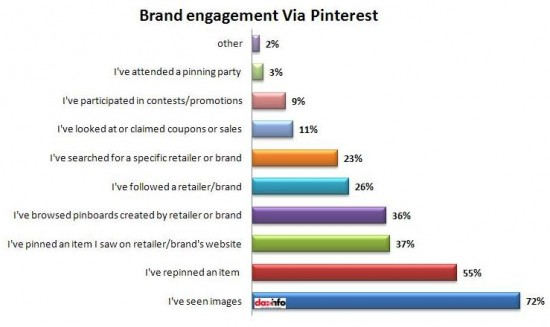Brand-engagement-via-Pinterest1-550x327